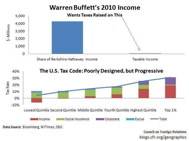 Buffett Wants to Pay Higher Taxes—on Less Than 1% of His Income