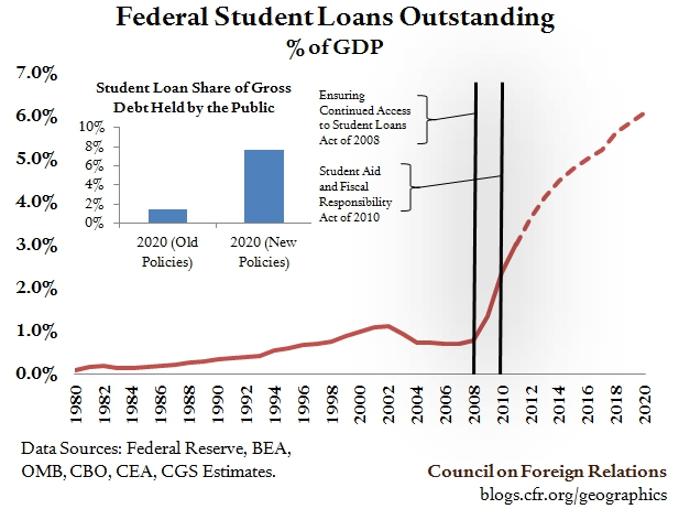 Will Student Debt Add to America's Fiscal Woes?