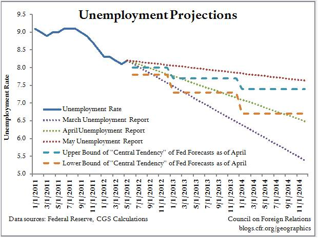 Gloomy Jobs Picture Is off the Fed's Charts