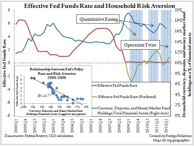 Can Household Risk-Aversion Measures Predict Fed Policy?