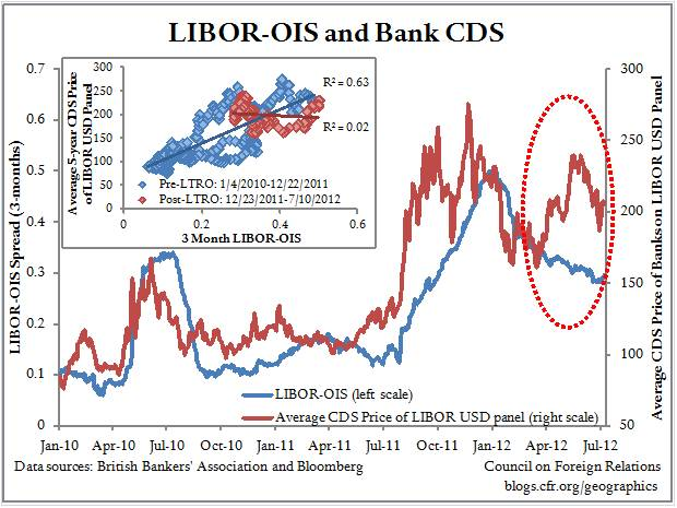 More Evidence That LIBOR Is Hazardous to Economic Health