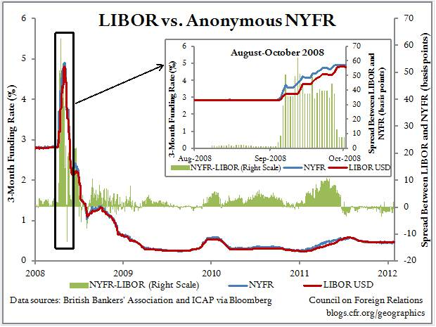 More Evidence That LIBOR Is Manipulated, and What It Means