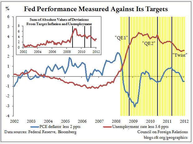 Benchmarking the Fed's Dual-Mandate Performance