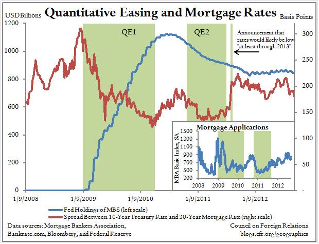 Is Bernanke Right on QE3 and the Mortgage Market?