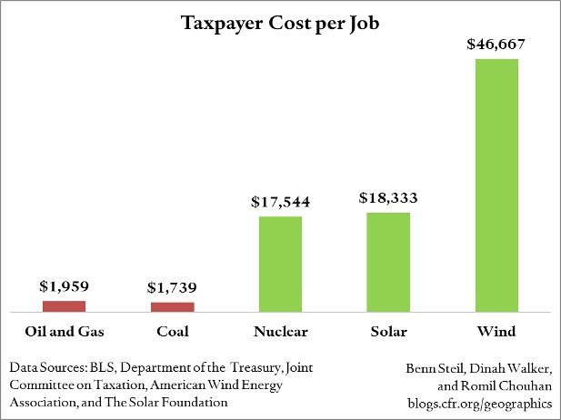 Obama's Green Jobs Cost Big Bucks
