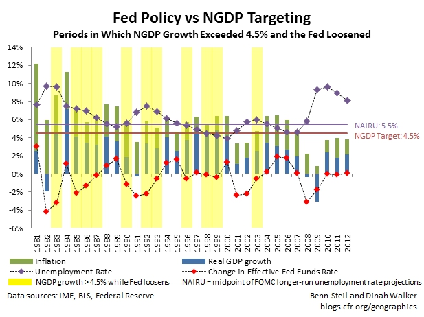 Why NGDP Targeting is a Fad