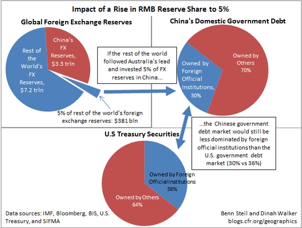 Can China's Bond Market Support a Global RMB?
