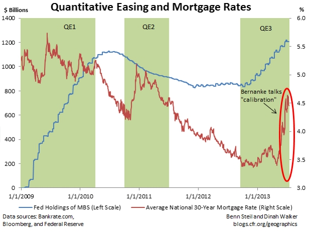 Mortgages and Monetary Policy Don't Mix