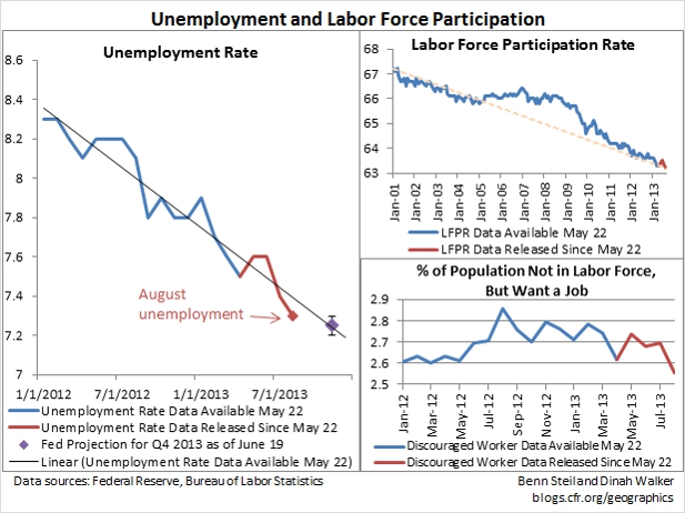 Why the Labor Data Point to a September Fed Taper
