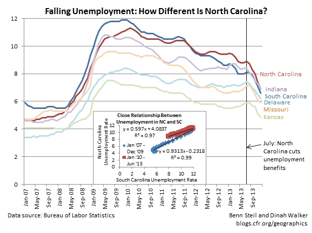 """It's the Growth, Stupid"" (Or Half of It): Unemployment in North Carolina"