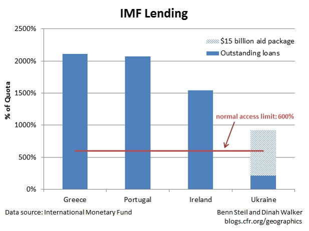 Lew Does Not Need IMF Reform to Aid Ukraine
