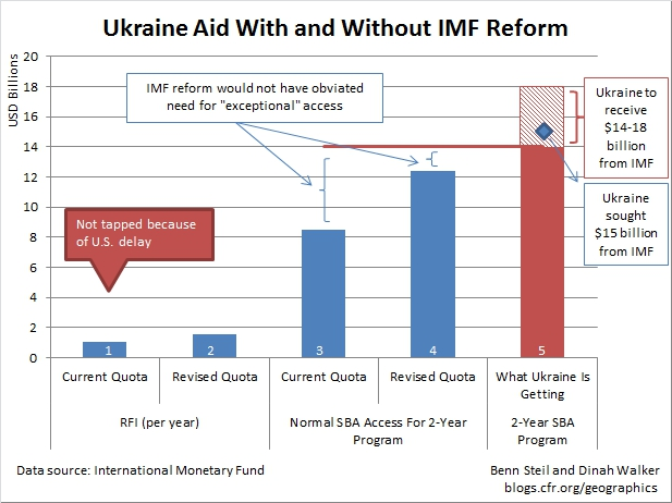 IMF Reform and Ukraine: Amateur Hour for U.S. Economic Diplomacy