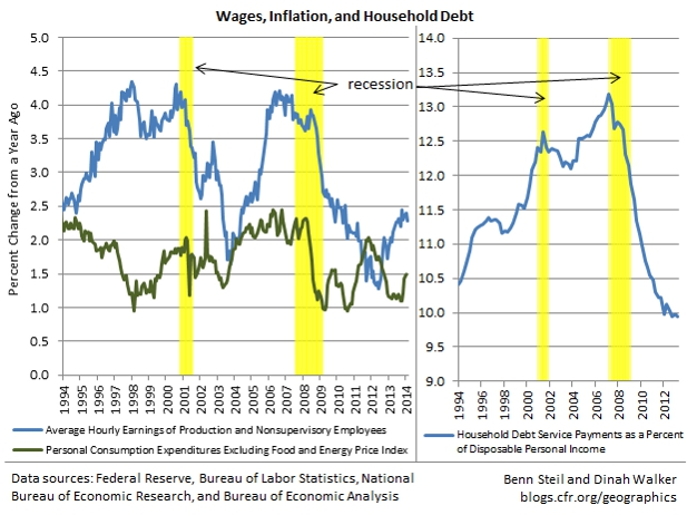 Yellen vs. Bullard on Wages and Inflation: Who Is Right?