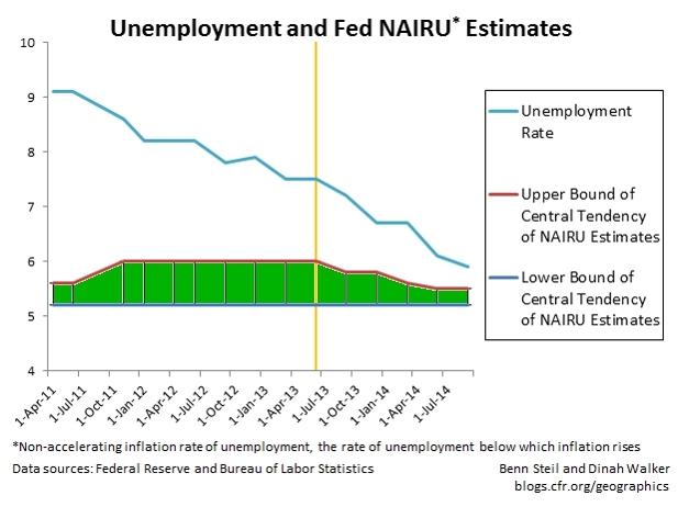 Are Fed Doves Mucking with Future Unemployment Estimates to Justify Dovishness?