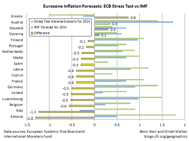 The ECB Fails to Stress Banks Over the One Critical Variable It Controls: Inflation