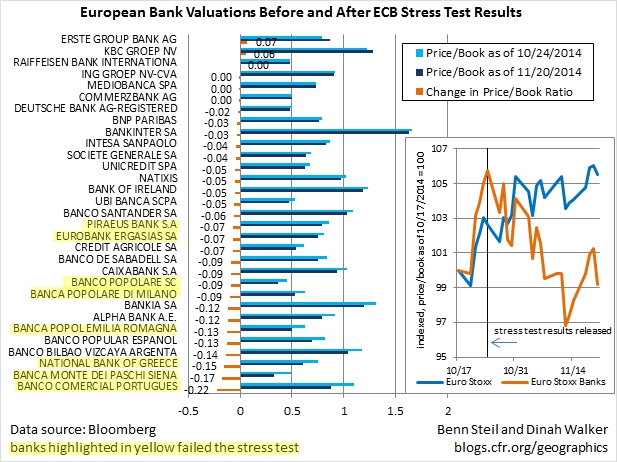 Bank Valuations Tank as ECB Flubs Its Stress Test