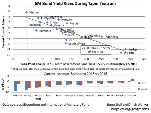 Which Countries Should Fear a Rate Ruckus?