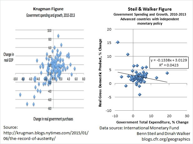 Correcting Paul Krugman's Austerity Chart for Monetary Effects Yields Very Different Results