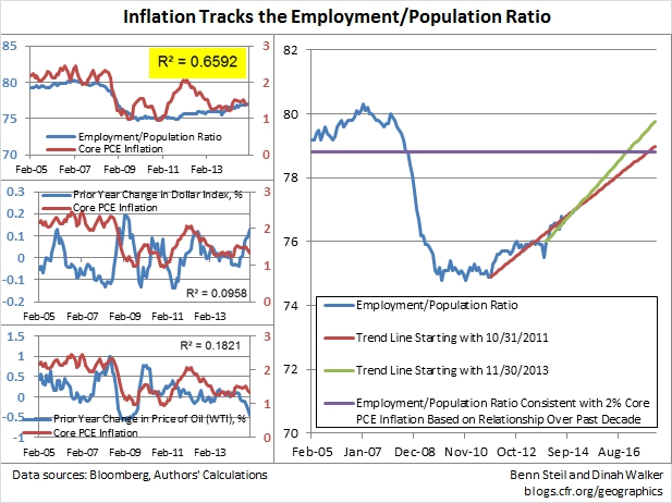 "Employment Data Suggest Fed Could Be ""Patient"" Until 2016—or Later"