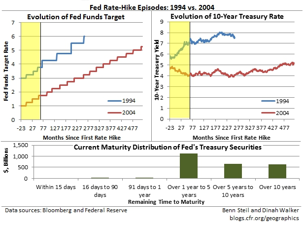 Is the Fed Gonna Tighten Like It's 1994? Or 2004?