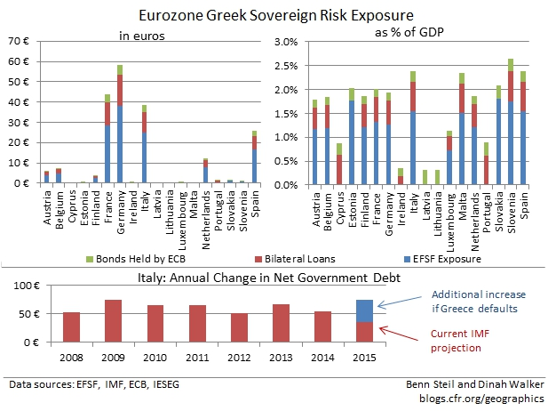 Which Countries Stand to Lose Big from a Greek Default?