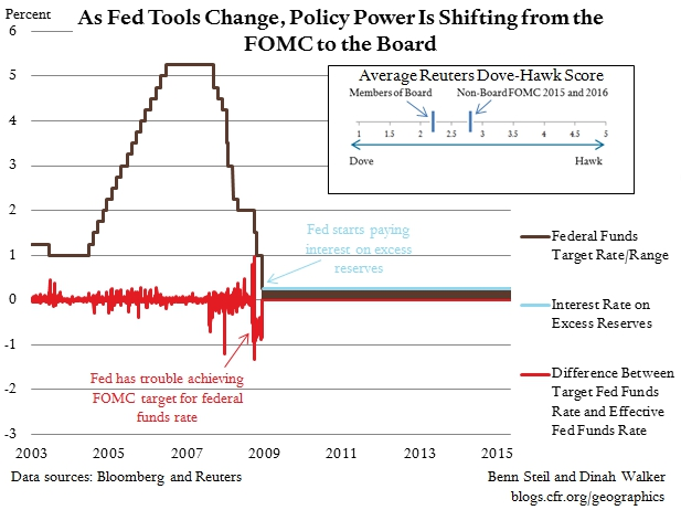Are Fed Watchers Watching the Wrong People?