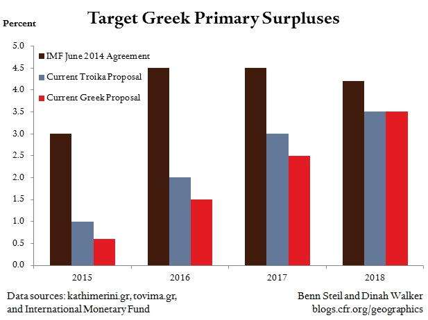 Greece-Troika Gap Over Primary Surpluses Has Shrunk Dramatically