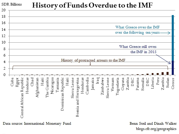 A Full Greek IMF-Debt Default Would Be Four Times All Previous Defaults Combined