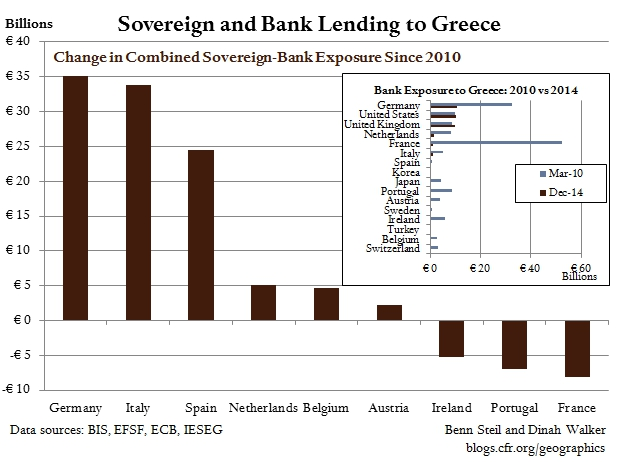 Greece Fallout: Italy and Spain Have Funded a Massive Backdoor Bailout of French Banks