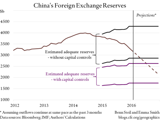 Could China Have a Reserves Crisis?