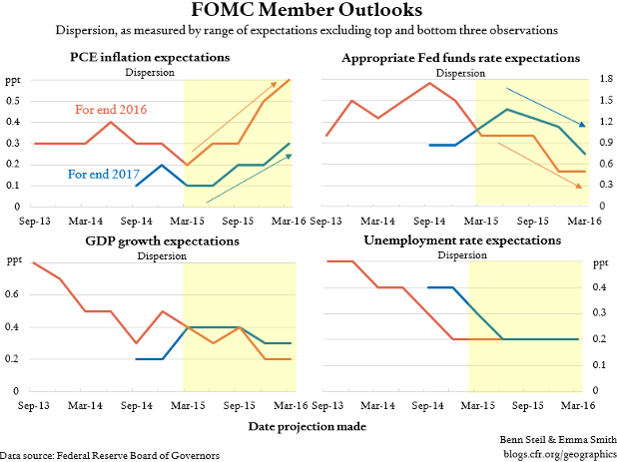 Fed Dot-Plotters Diverge on Inflation, Converge on Policy
