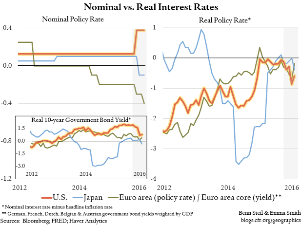 Has the Fed Become More Accommodative than the ECB and BoJ?
