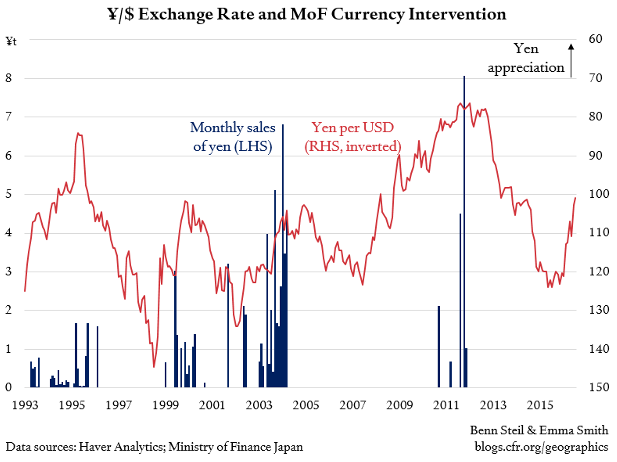 What If Japan Becomes Treasury's First Currency 'Manipulator' in 22 Years?