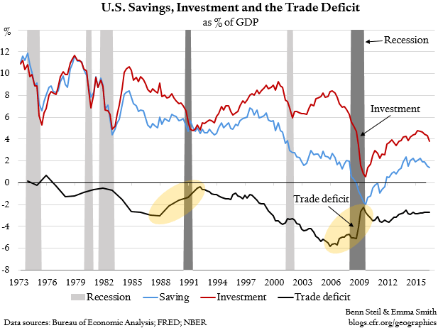 History Shows Trumps Trade Policy Is A Recipe For Recession