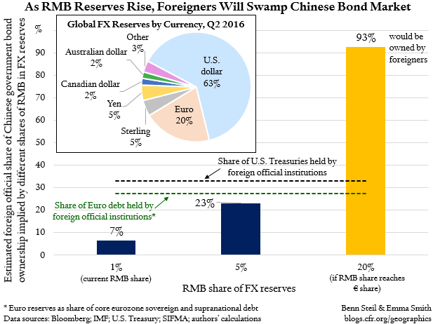 China's Bond Market Can't Handle a Global RMB