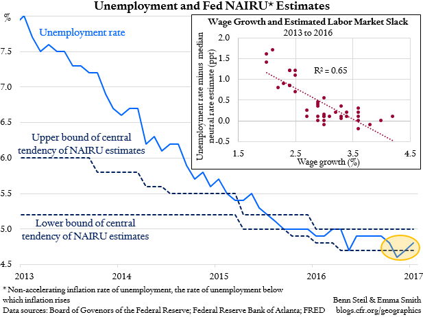 Why Does the Fed Keep Lowering Its Unemployment Threshold?