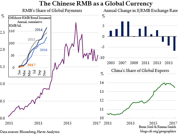 "RMB Globalization, Once ""Unstoppable,"" Heads Into Reverse"