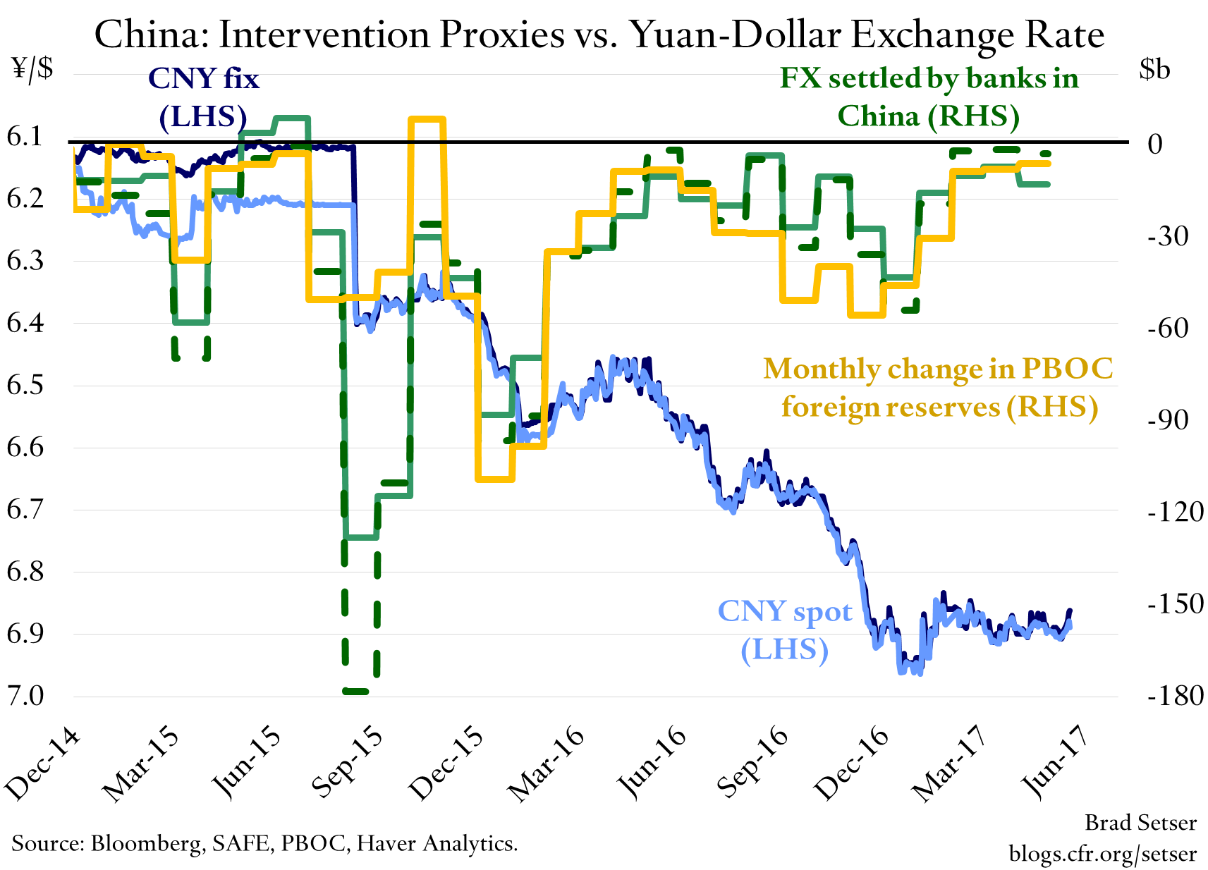 Estimated Chinese Intervention in April