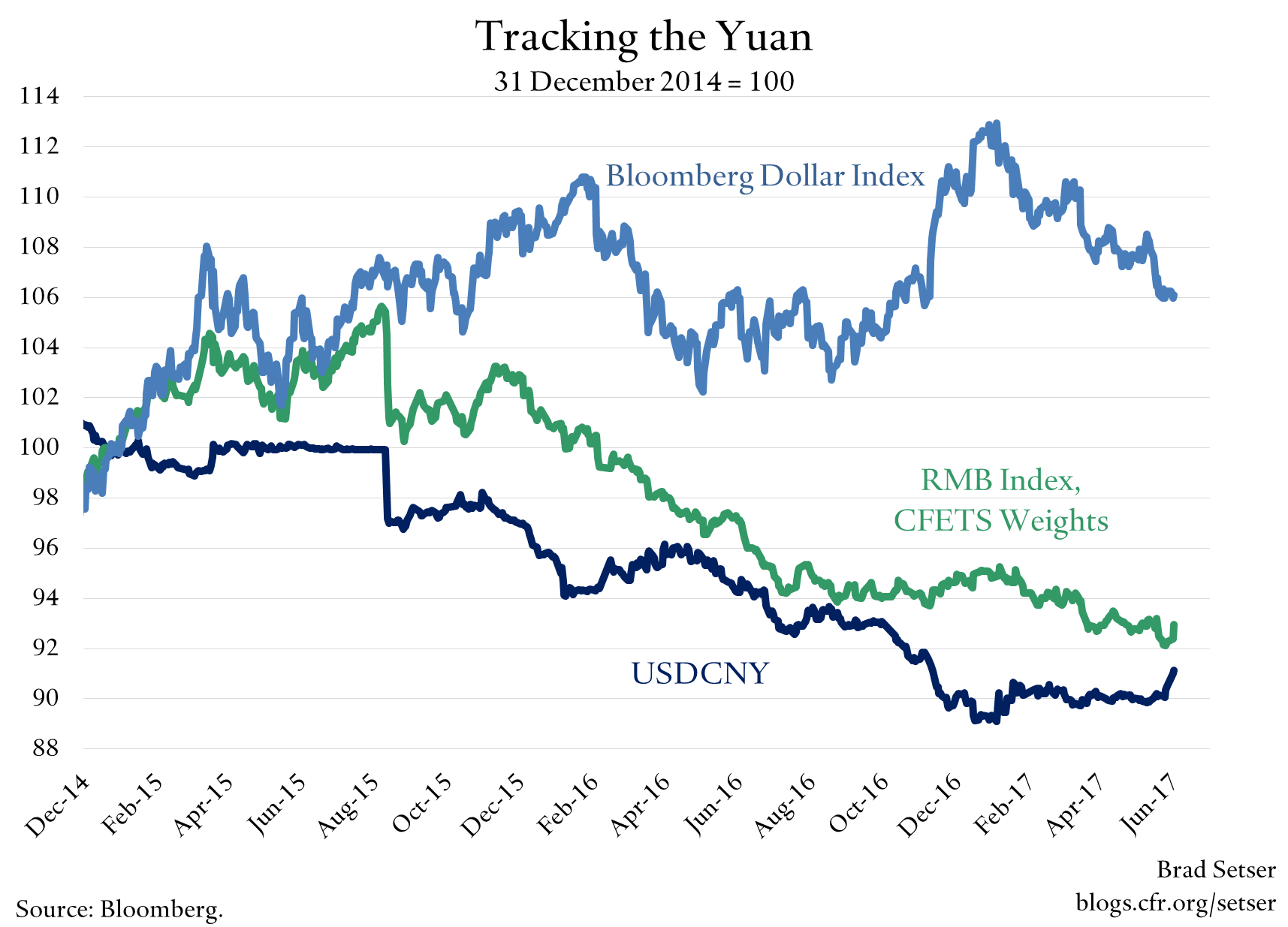 """A Few Words on China's """"New"""" Exchange Rate Regime"""