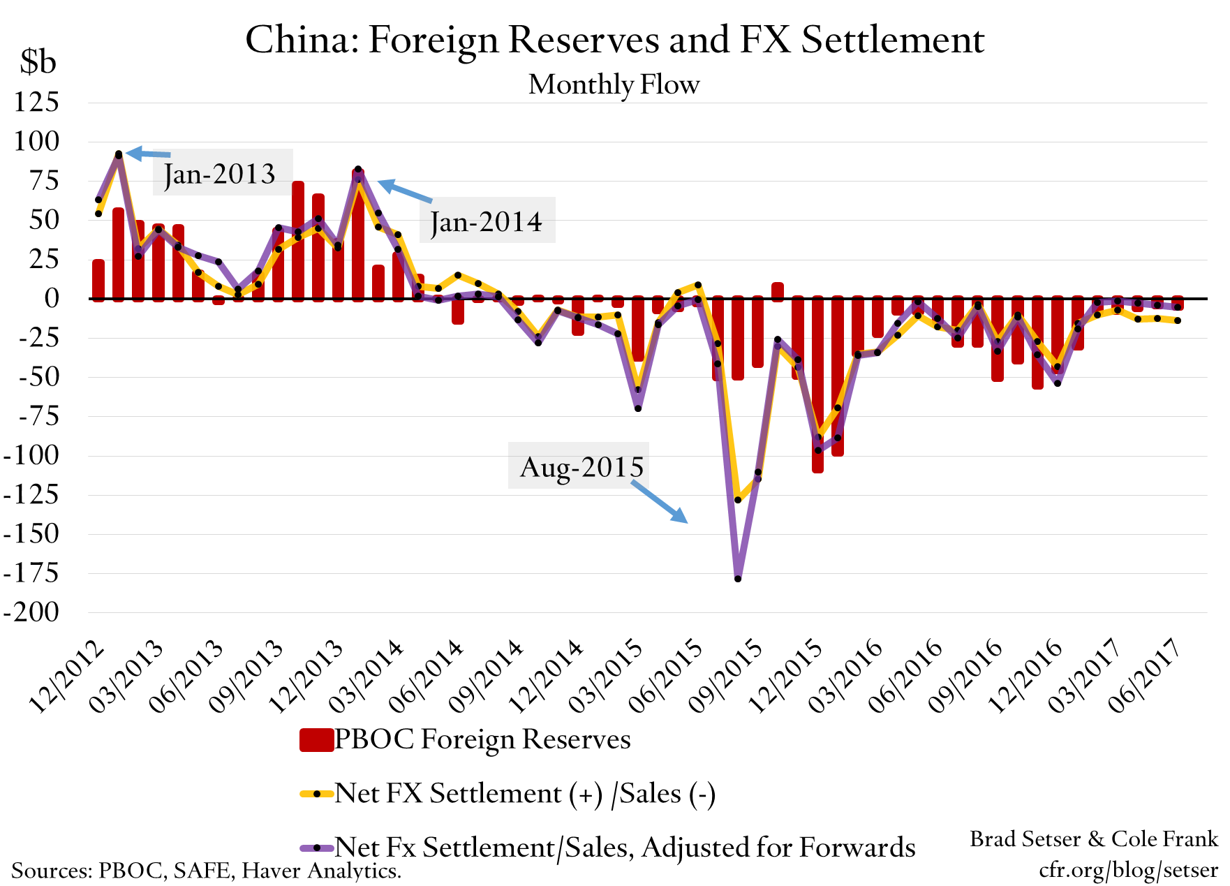 China's June Reserves