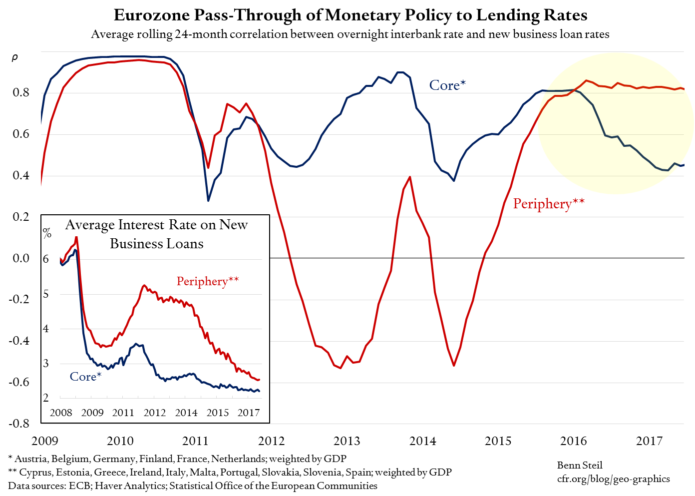 How We Know Eurozone Monetary Policy Is Working Again