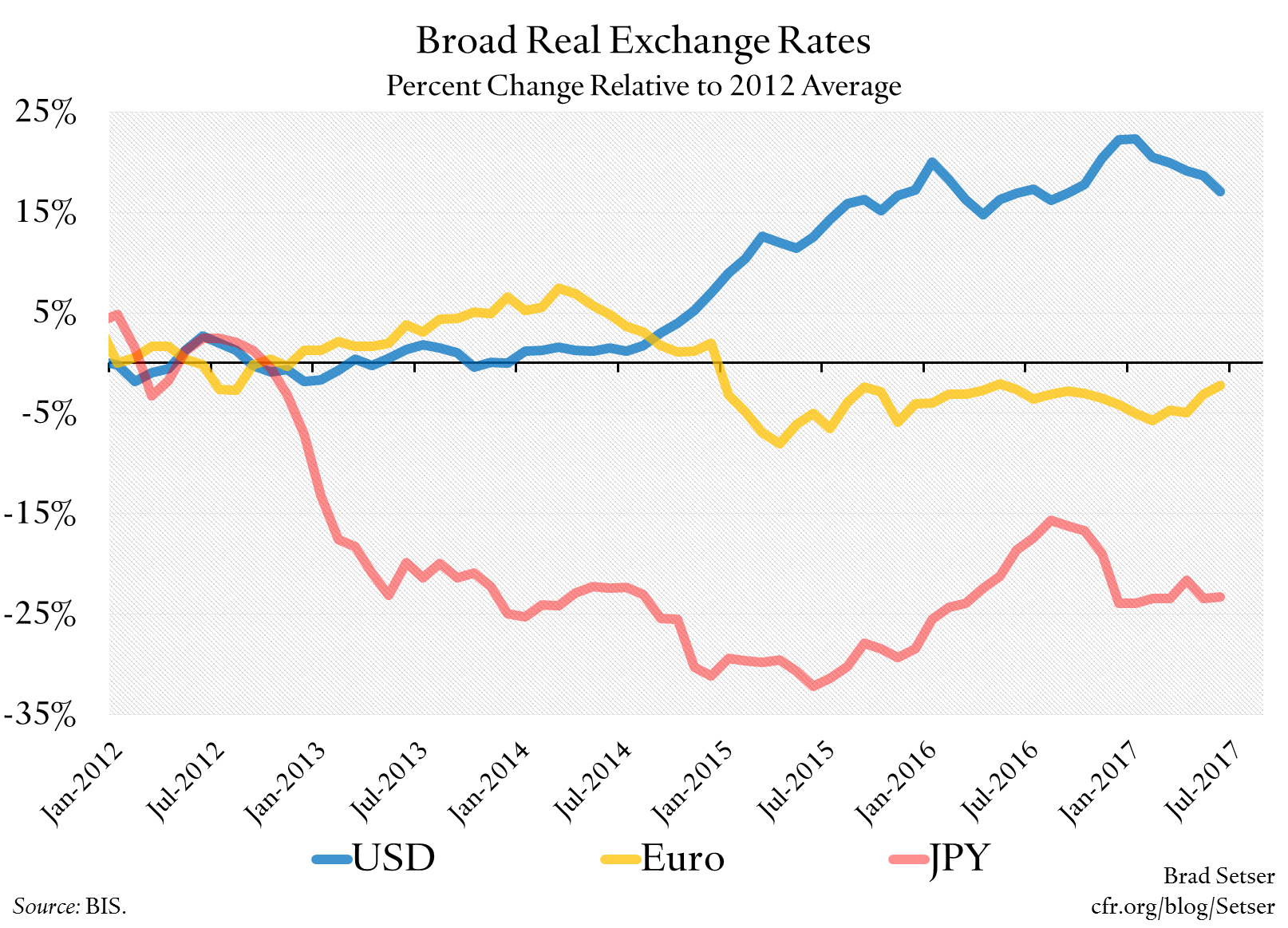 Looking Back at the Impact of Real Exchange Rate Moves on Exports