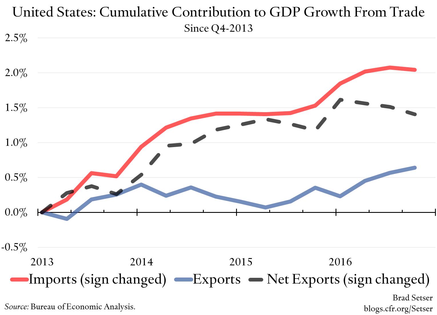 The 2014 Dollar Rise is no Longer Impacting U.S. Trade