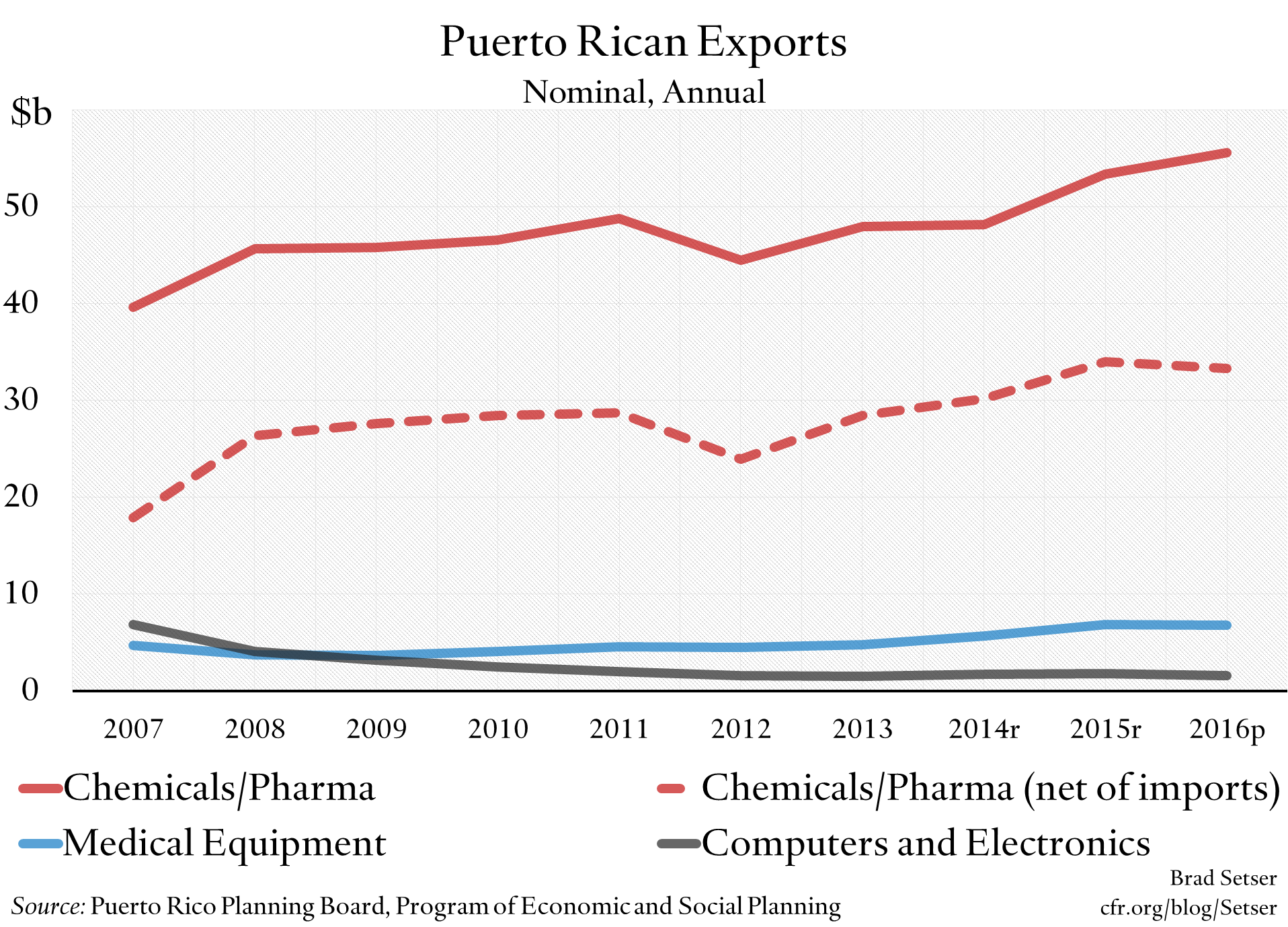 What Puerto Rico Tells Us About Global Trade