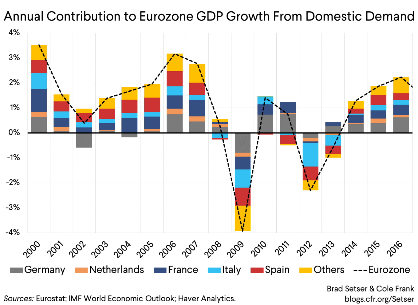 The Eurozone's Fiscal Version of the Impossible Trinity?