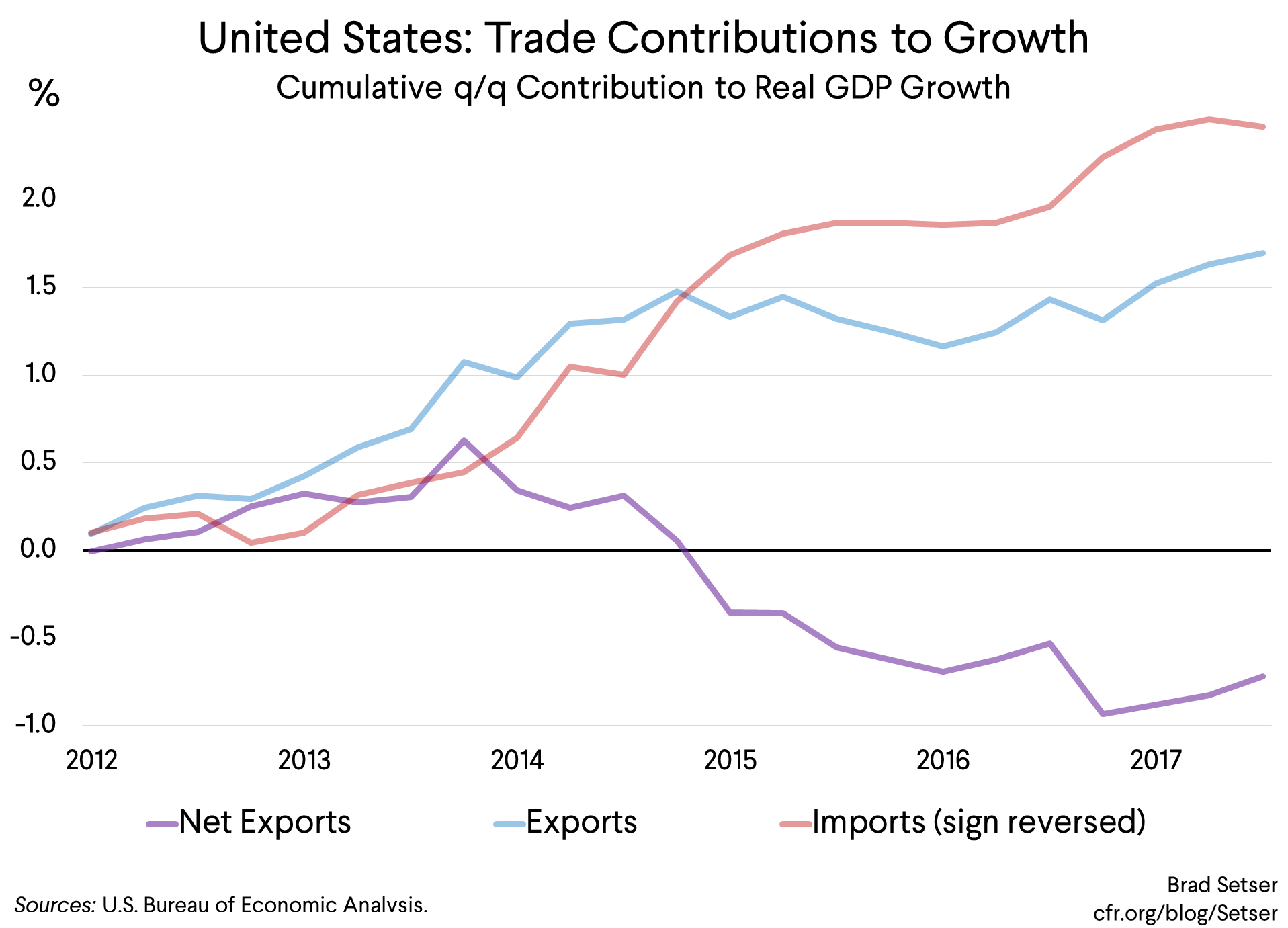 Why The Trade Balance (Still) Matters