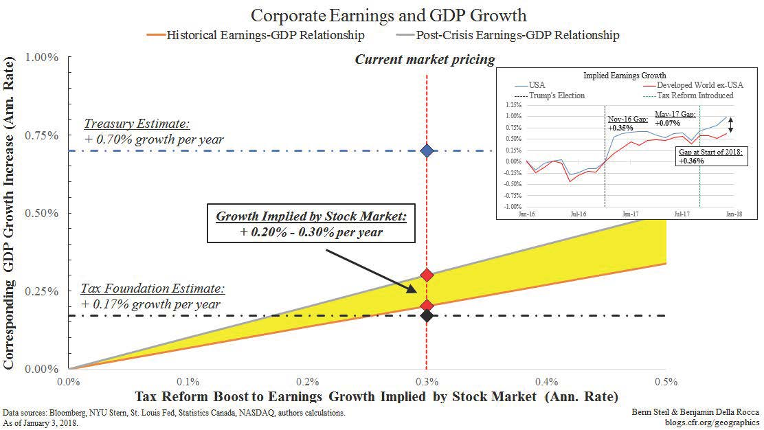 The Growth Effects of U.S. Tax Reform