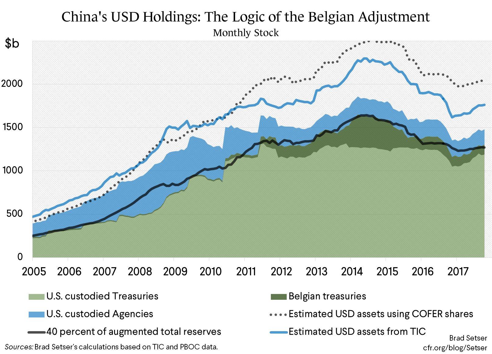 A Few Words on China's Holdings of U.S. Bonds