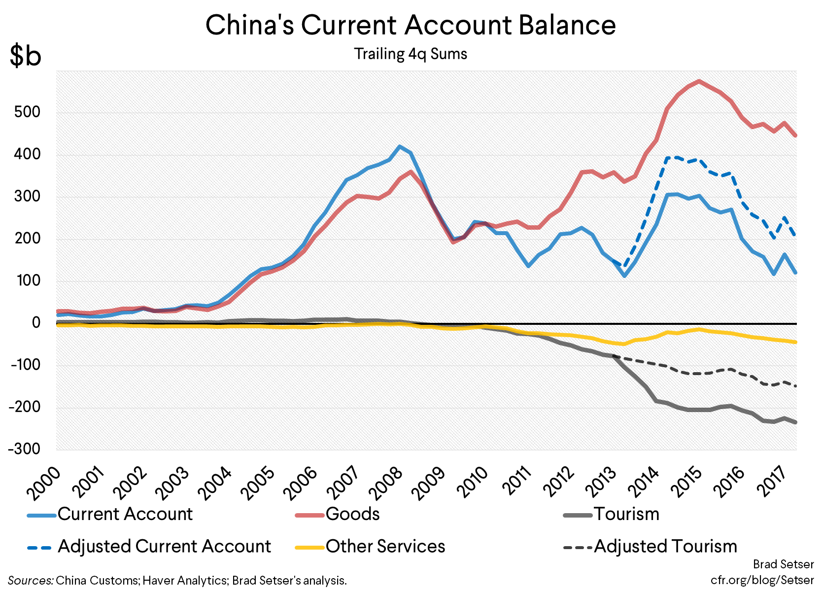 Disaggregating the Fall in China's Current Account Surplus Since 2007