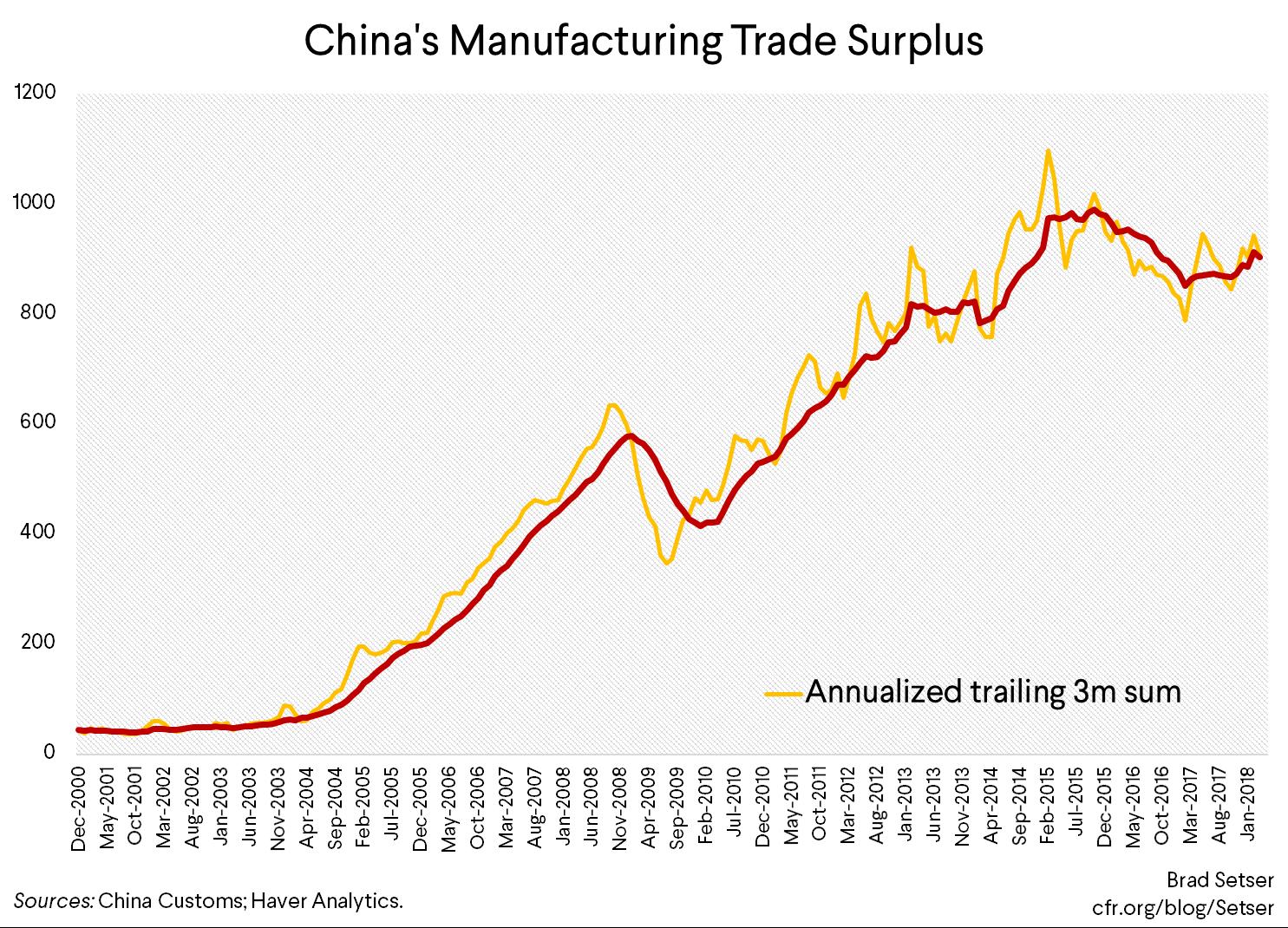 How Durable is China's Rebalancing?